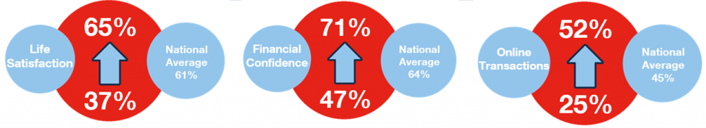 MAS young adults report national averages statistic